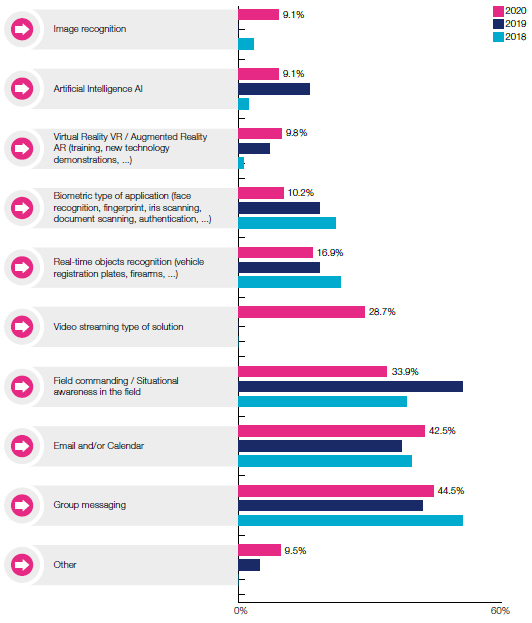 Most potential use cases for professional mobile apps in 2020