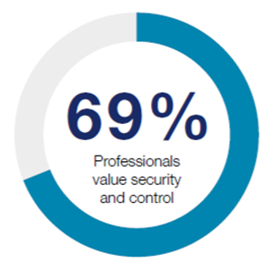 Percentage-value-security-and-control-300px-wide
