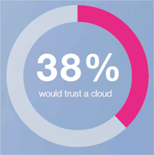 Percentage-would-trust-a-cloud-300px-wide