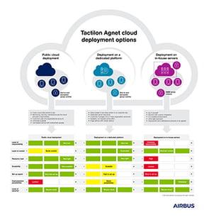 Tactilon-Agnet-cloud-deployment-options-infographic-thumb-339px-wide