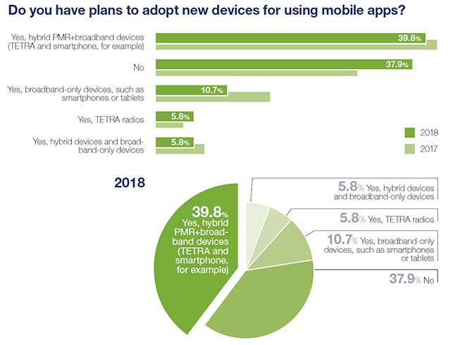 MAS2018-Do-you-have-plans-to-adopt-new-devices-640px-wide