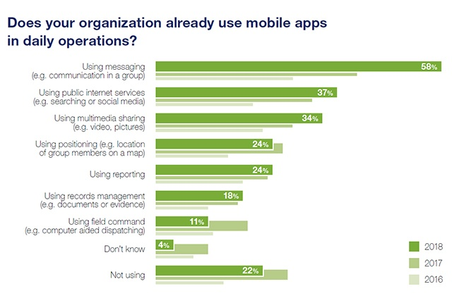 MAS2018-Does-your-organization-use-apps-640x420