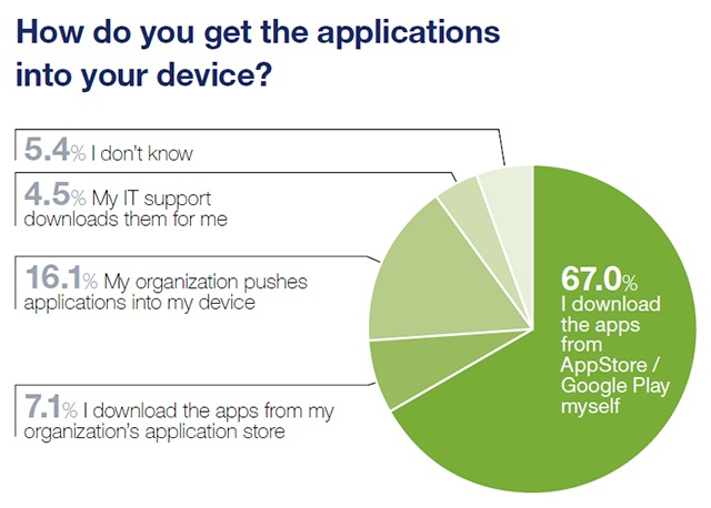 MAS2018-How-do-you-get-apps-into-device-640px-wide
