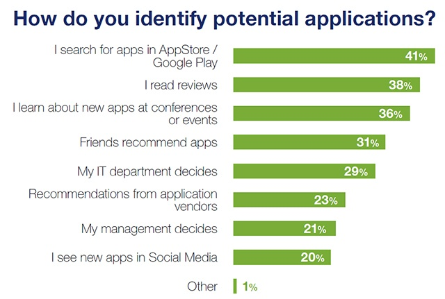 MAS2018-How-do-you-identify-potential-apps-640px-wide