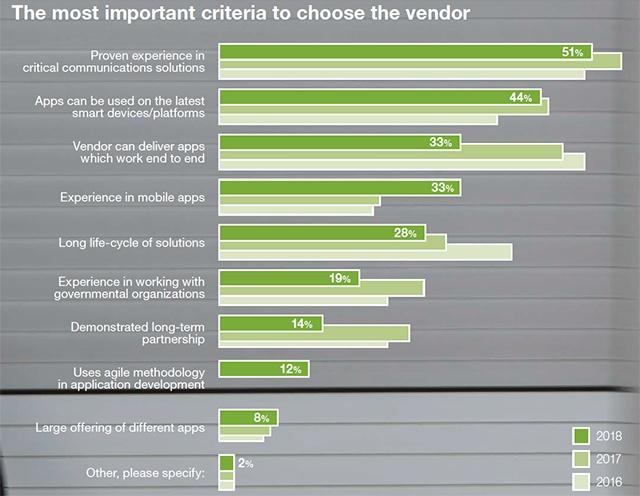 MAS2018-Most-important-criteria-for-vendor-640px-wide
