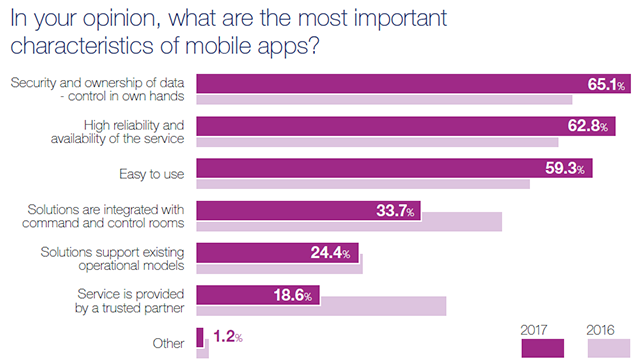 Mobile Apps Survey 2017 - Results - Essential features of an app
