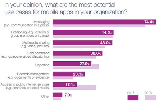 Mobile Apps Survey 2017 - results - The potential for professional apps