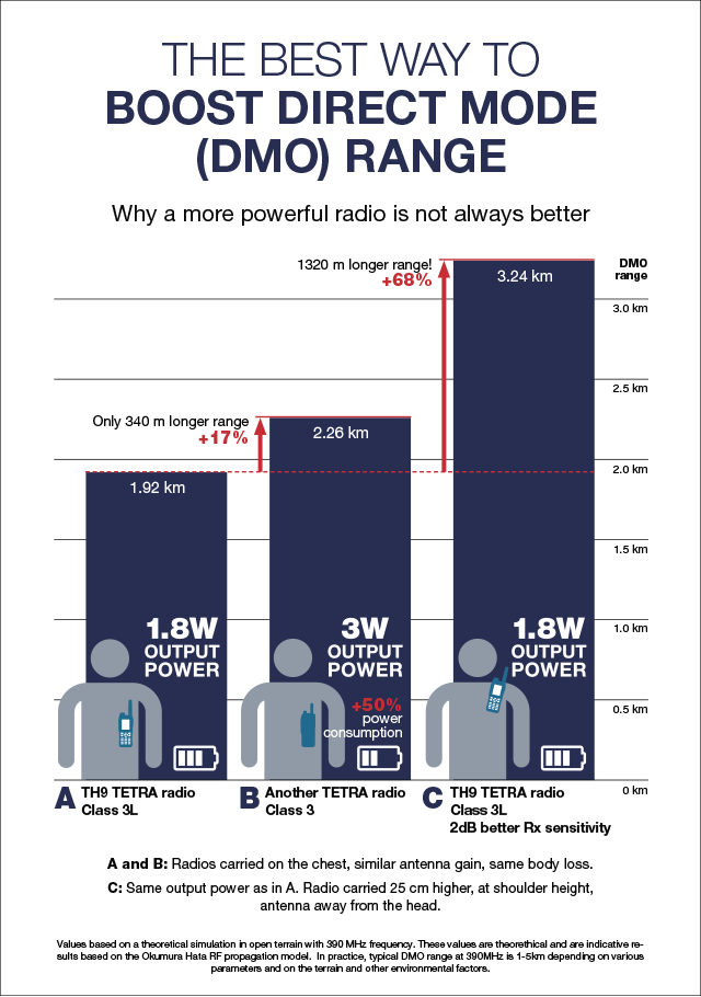Infograph:The best way to boost Direct Mode DMO range