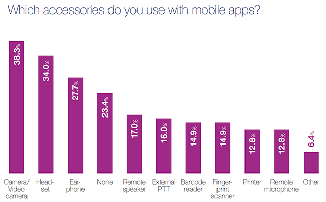 2017 Mobile Apps Survey - results - Which accessories do you use with mobile apps?