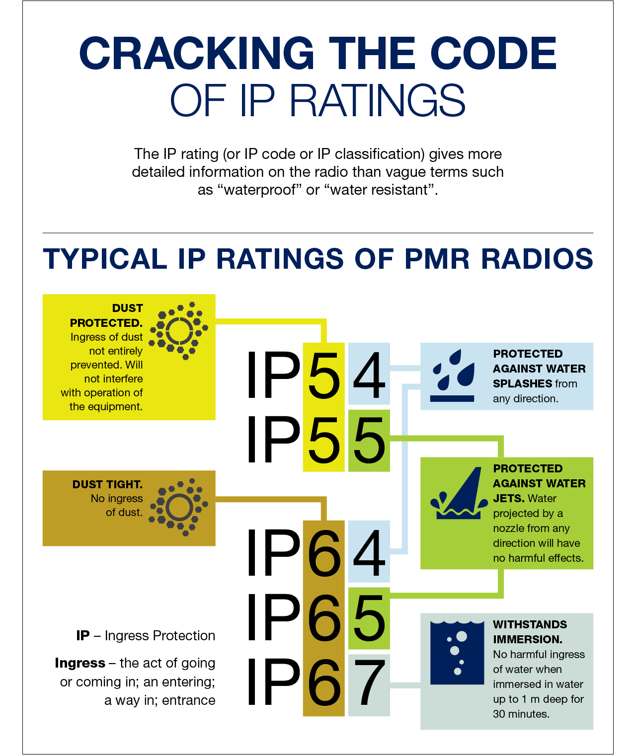 IP_classification_IP_ratings_infograph.png