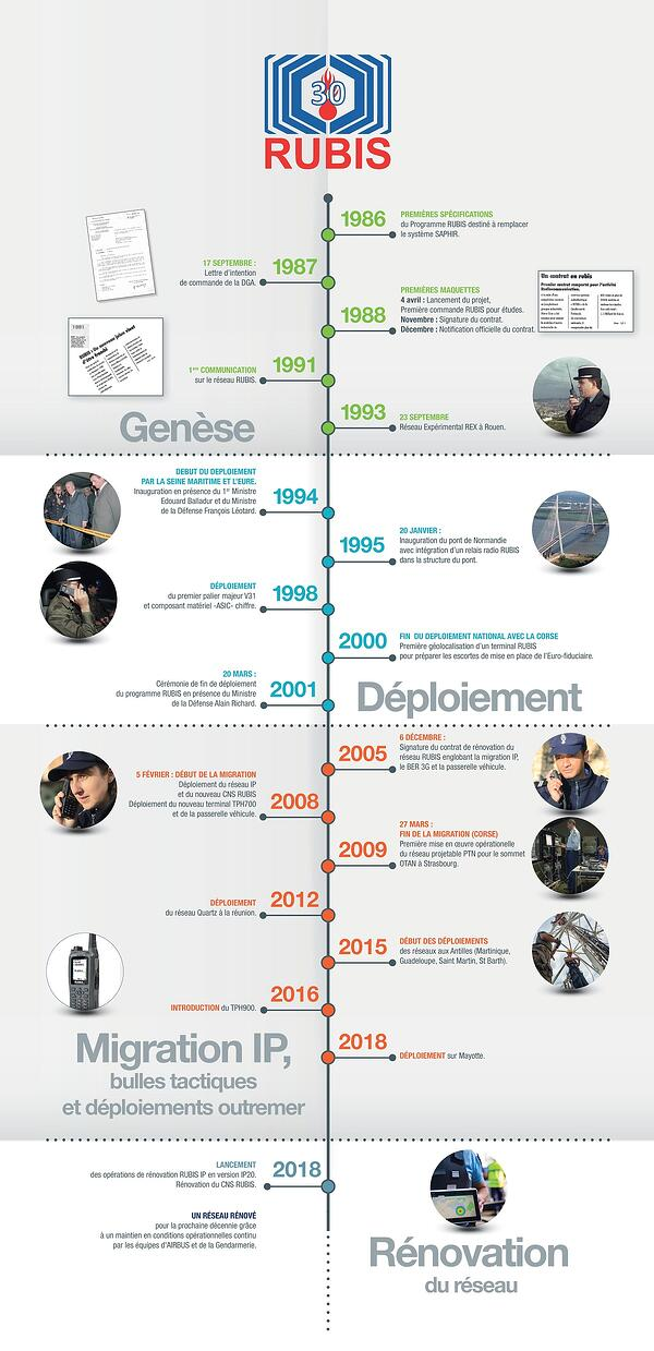 Rubis_30ans_chronologie-infographie