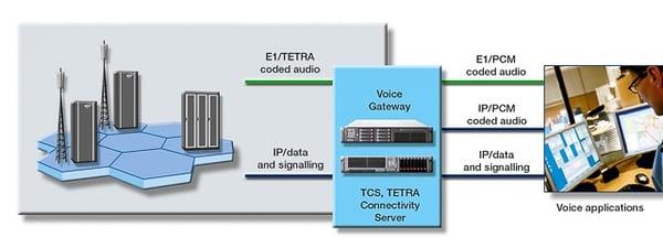 How TETRA Voice Gateway integrates TETRA voice into control rooms