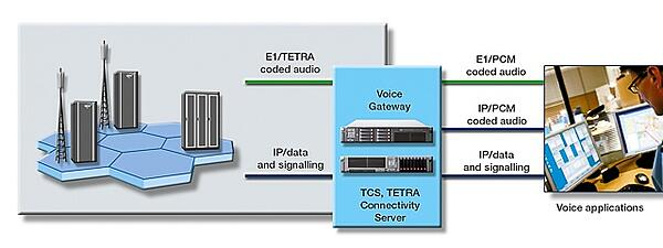 How TETRA Voice Gateway integrates TETRA voice into control rooms