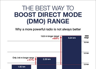 Best-way-to-boost-DMO-range-infographic-thumbnail